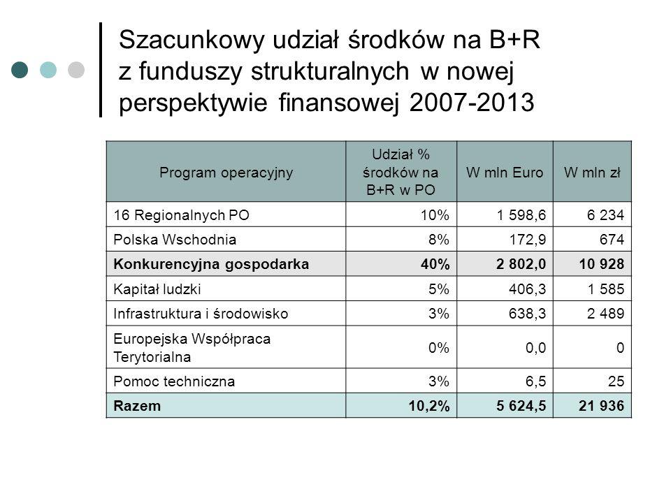 Szacunkowy udział środków na B+R z funduszy strukturalnych w nowej perspektywie finansowej 2007-2013 Program operacyjny Udział % środków na B+R w PO W mln EuroW mln zł 16 Regionalnych PO10%1 598,66 234 Polska Wschodnia8%172,9674 Konkurencyjna gospodarka40%2 802,010 928 Kapitał ludzki5%406,31 585 Infrastruktura i środowisko3%638,32 489 Europejska Współpraca Terytorialna 0%0,00 Pomoc techniczna3%6,525 Razem10,2%5 624,521 936