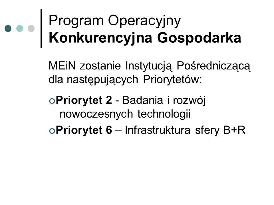 Program Operacyjny Konkurencyjna Gospodarka MEiN zostanie Instytucją Pośredniczącą dla następujących Priorytetów: Priorytet 2 - Badania i rozwój nowoczesnych technologii Priorytet 6 – Infrastruktura sfery B+R