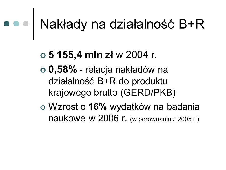 Nakłady na działalność B+R 5 155,4 mln zł w 2004 r.
