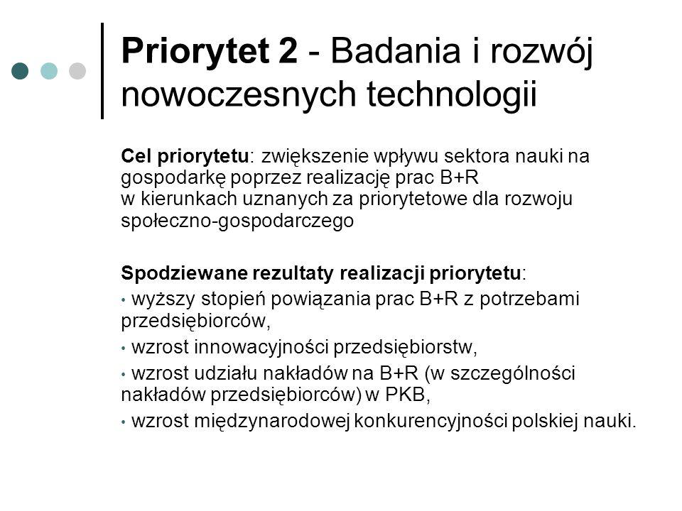 Priorytet 2 - Badania i rozwój nowoczesnych technologii Cel priorytetu: zwiększenie wpływu sektora nauki na gospodarkę poprzez realizację prac B+R w kierunkach uznanych za priorytetowe dla rozwoju społeczno-gospodarczego Spodziewane rezultaty realizacji priorytetu: wyższy stopień powiązania prac B+R z potrzebami przedsiębiorców, wzrost innowacyjności przedsiębiorstw, wzrost udziału nakładów na B+R (w szczególności nakładów przedsiębiorców) w PKB, wzrost międzynarodowej konkurencyjności polskiej nauki.