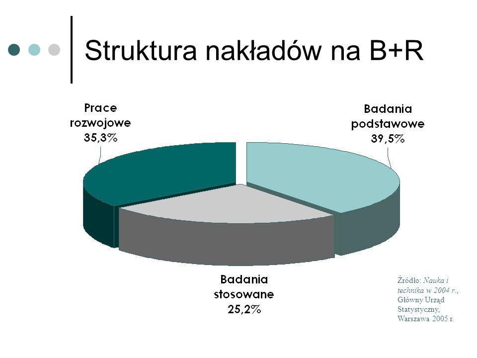 Struktura nakładów na B+R Źródło: Nauka i technika w 2004 r., Główny Urząd Statystyczny, Warszawa 2005 r.