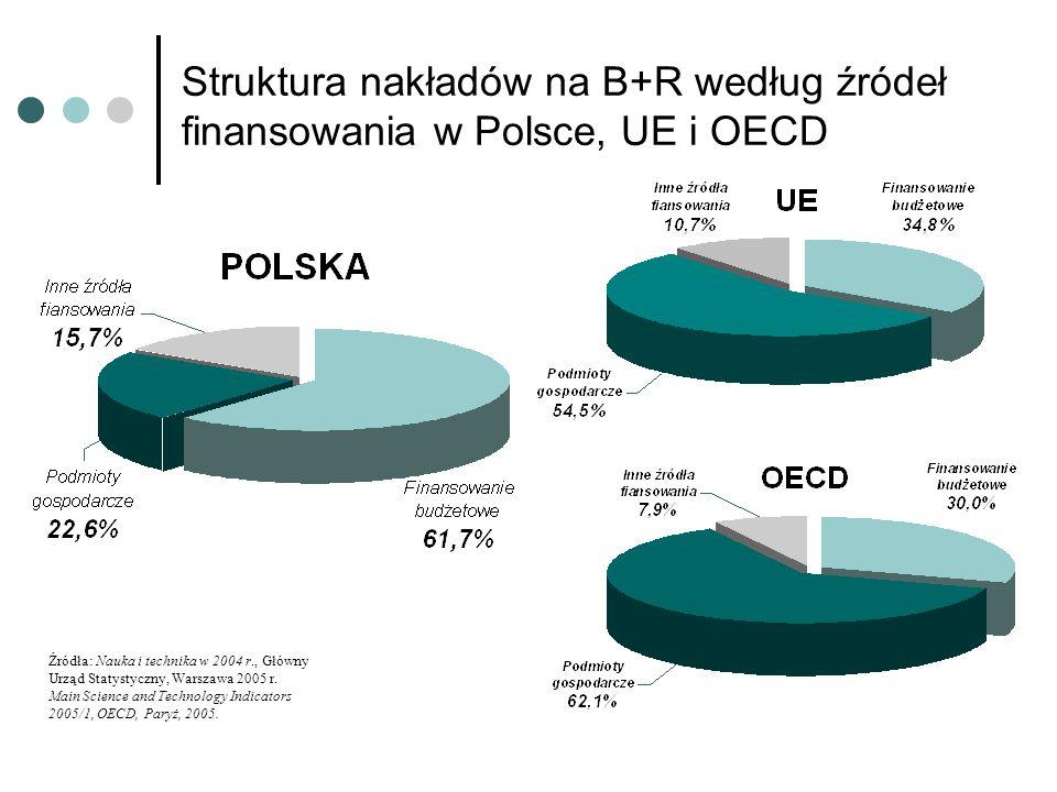 Struktura nakładów na B+R według źródeł finansowania w Polsce, UE i OECD Źródła: Nauka i technika w 2004 r., Główny Urząd Statystyczny, Warszawa 2005 r.