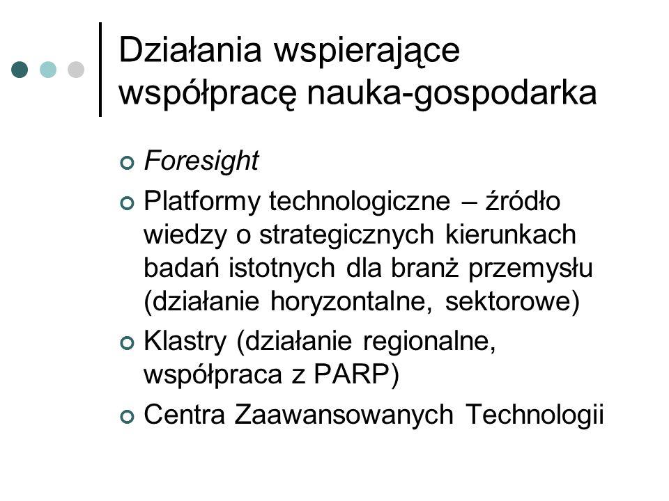 Działania wspierające współpracę nauka-gospodarka Foresight Platformy technologiczne – źródło wiedzy o strategicznych kierunkach badań istotnych dla branż przemysłu (działanie horyzontalne, sektorowe) Klastry (działanie regionalne, współpraca z PARP) Centra Zaawansowanych Technologii