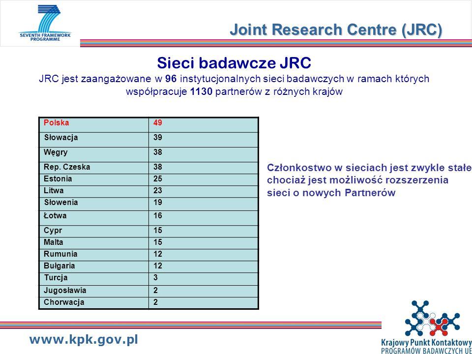 www.kpk.gov.pl Sieci badawcze JRC JRC jest zaangażowane w 96 instytucjonalnych sieci badawczych w ramach których współpracuje 1130 partnerów z różnych krajów Joint Research Centre (JRC) Polska49 Słowacja39 Węgry38 Rep.