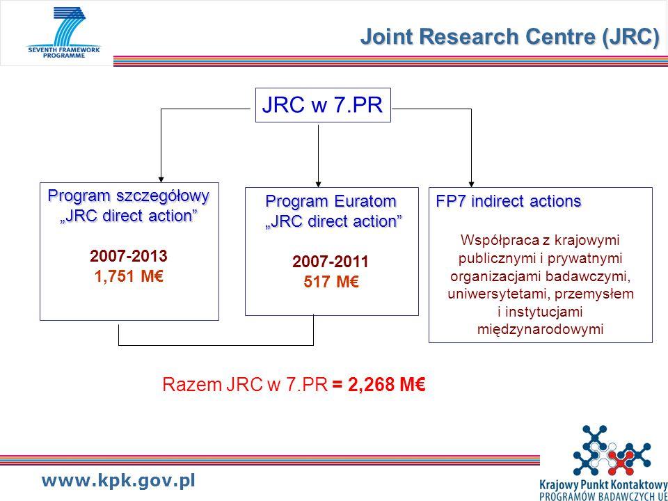 """www.kpk.gov.pl Joint Research Centre (JRC) JRC w 7.PR Program szczegółowy """"JRC direct action 2007-2013 1,751 M€ Program Euratom """"JRC direct action 2007-2011 517 M€ FP7 indirect actions Współpraca z krajowymi publicznymi i prywatnymi organizacjami badawczymi, uniwersytetami, przemysłem i instytucjami międzynarodowymi Razem JRC w 7.PR = 2,268 M€"""