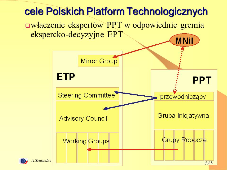 A.Siemaszko 24 Lista Europejskich Platform Technologicznych 1.ENIAC - European Nanoelectronics Initiative Advisory Council 2.The European Hydrogen and Fuel Cell Technology Platform 3.The European NANOMEDICINE Technology Platform - Nanobiotechnologies for Medical Applications 4.The Gas Cooled Reactors Technology Platform 5.The European Plant Genomics and Biotechnology Technology Platform 6.Water Supply and Sanitation Technology Platform 7.The European Photovoltaics Technology Platform 8.Technology Platform on Sustainable Chemistry 9.Sustainable benefits from Renewable Forestry Resources 10.The Global Livestock Development Partnership 11.ERTRAC European Road Transport Research Advisory Council 12.ERRAC European Rail Research Advisory Council