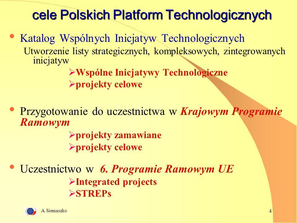 A.Siemaszko 4 cele Polskich Platform Technologicznych Katalog Wspólnych Inicjatyw Technologicznych Utworzenie listy strategicznych, kompleksowych, zintegrowanych inicjatyw  Wspólne Inicjatywy Technologiczne  projekty celowe Przygotowanie do uczestnictwa w Krajowym Programie Ramowym  projekty zamawiane  projekty celowe Uczestnictwo w 6.