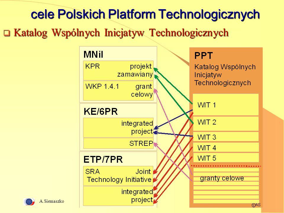 A.Siemaszko 5 cele Polskich Platform Technologicznych  Katalog Wspólnych Inicjatyw Technologicznych
