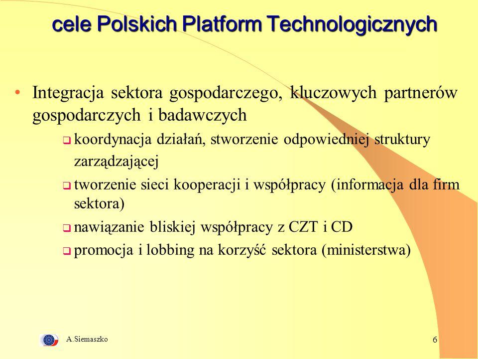 A.Siemaszko 6 cele Polskich Platform Technologicznych Integracja sektora gospodarczego, kluczowych partnerów gospodarczych i badawczych  koordynacja działań, stworzenie odpowiedniej struktury zarządzającej  tworzenie sieci kooperacji i współpracy (informacja dla firm sektora)  nawiązanie bliskiej współpracy z CZT i CD  promocja i lobbing na korzyść sektora (ministerstwa)