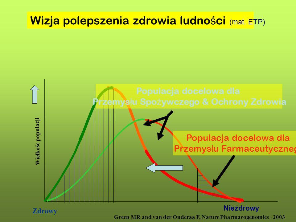Wielkośc populacji Zdrowy Niezdrowy Wizja polepszenia zdrowia ludno ś ci (mat. ETP) Populacja docelowa dla Przemys ł u Farmaceutycznego Populacja doce