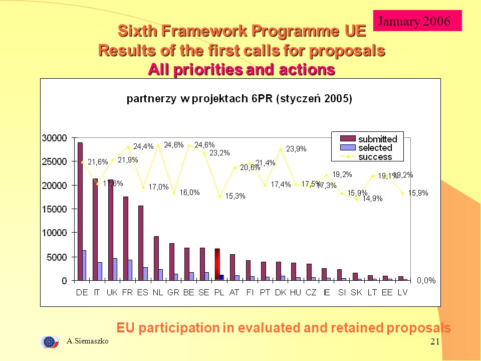A.Siemaszko 21 EU participation in evaluated and retained proposals Sixth Framework Programme UE Results of the first calls for proposals All prioriti