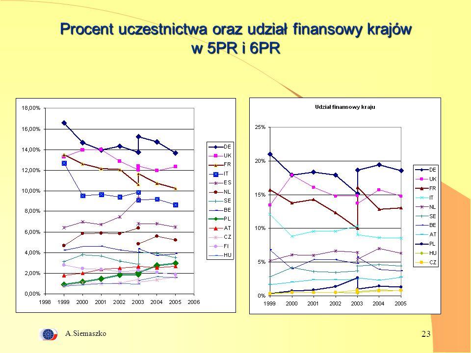 A.Siemaszko 23 Procent uczestnictwa oraz udział finansowy krajów w 5PR i 6PR