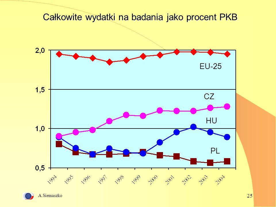 A.Siemaszko 25 Całkowite wydatki na badania jako procent PKB EU-25 CZ HU PL
