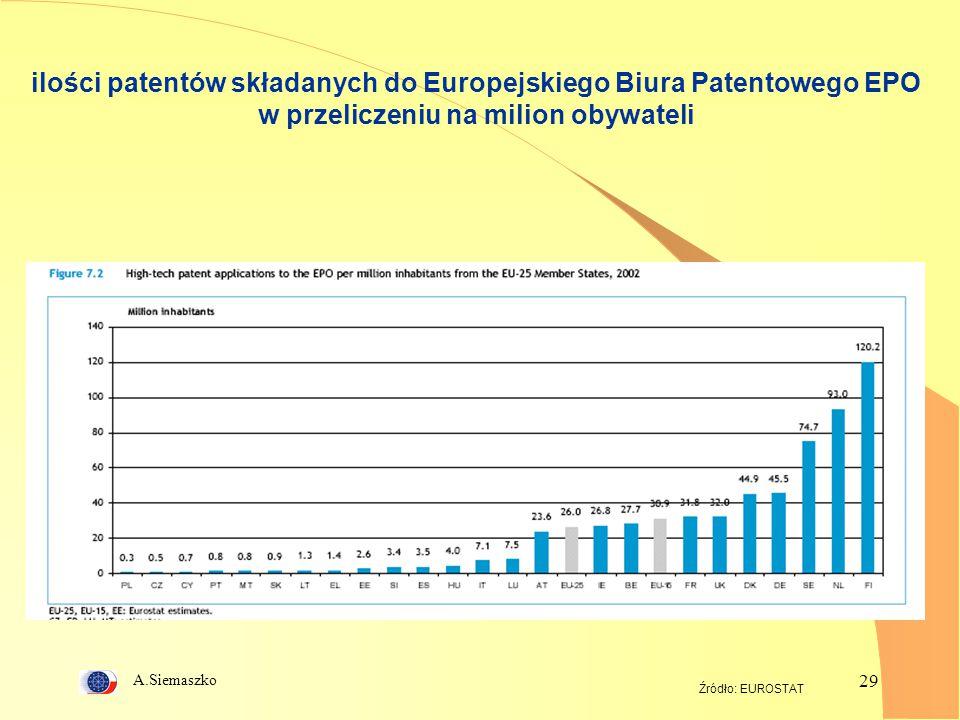 A.Siemaszko 29 ilości patentów składanych do Europejskiego Biura Patentowego EPO w przeliczeniu na milion obywateli Źródło: EUROSTAT