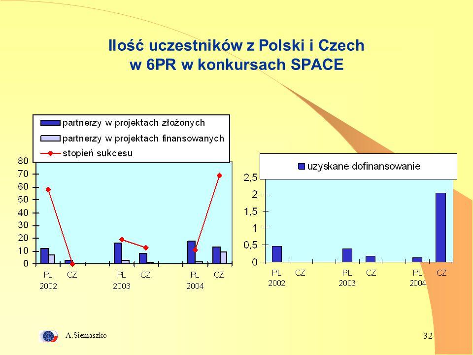 A.Siemaszko 32 Ilość uczestników z Polski i Czech w 6PR w konkursach SPACE