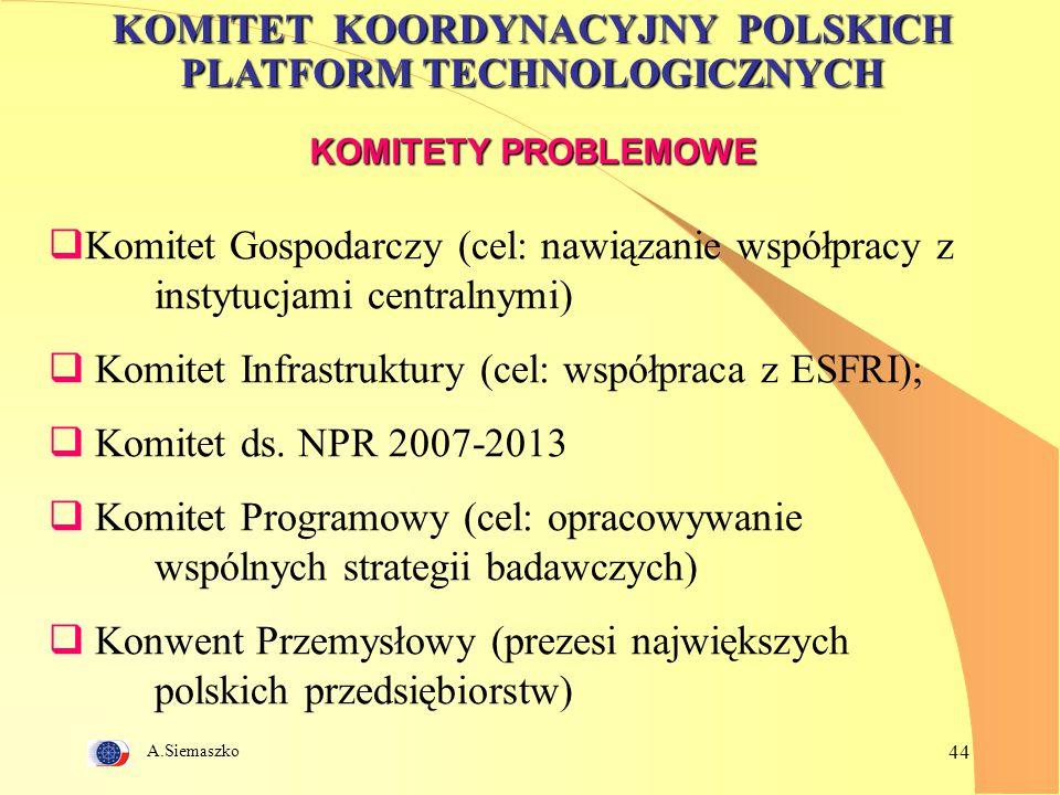 A.Siemaszko 44 KOMITET KOORDYNACYJNY POLSKICH PLATFORM TECHNOLOGICZNYCH KOMITETY PROBLEMOWE  Komitet Gospodarczy (cel: nawiązanie współpracy z instyt
