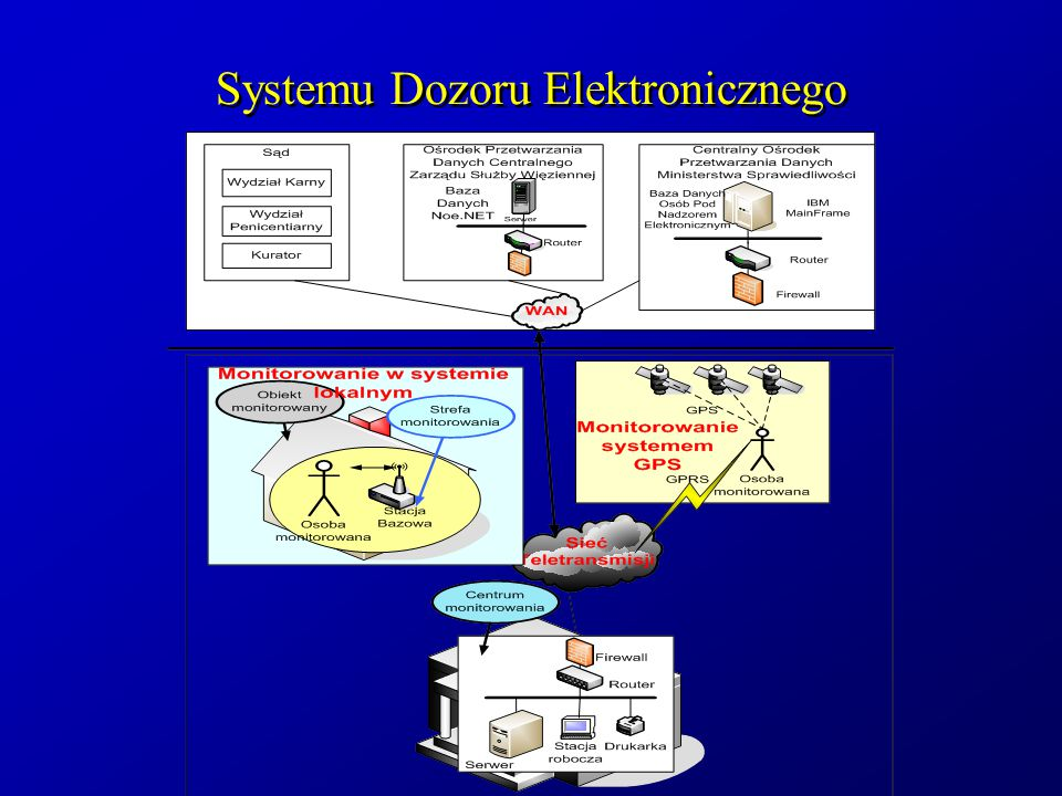 Systemu Dozoru Elektronicznego