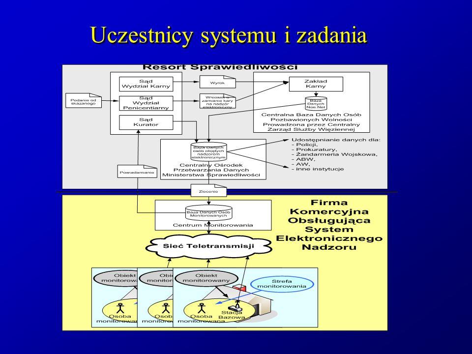 Uczestnicy systemu i zadania