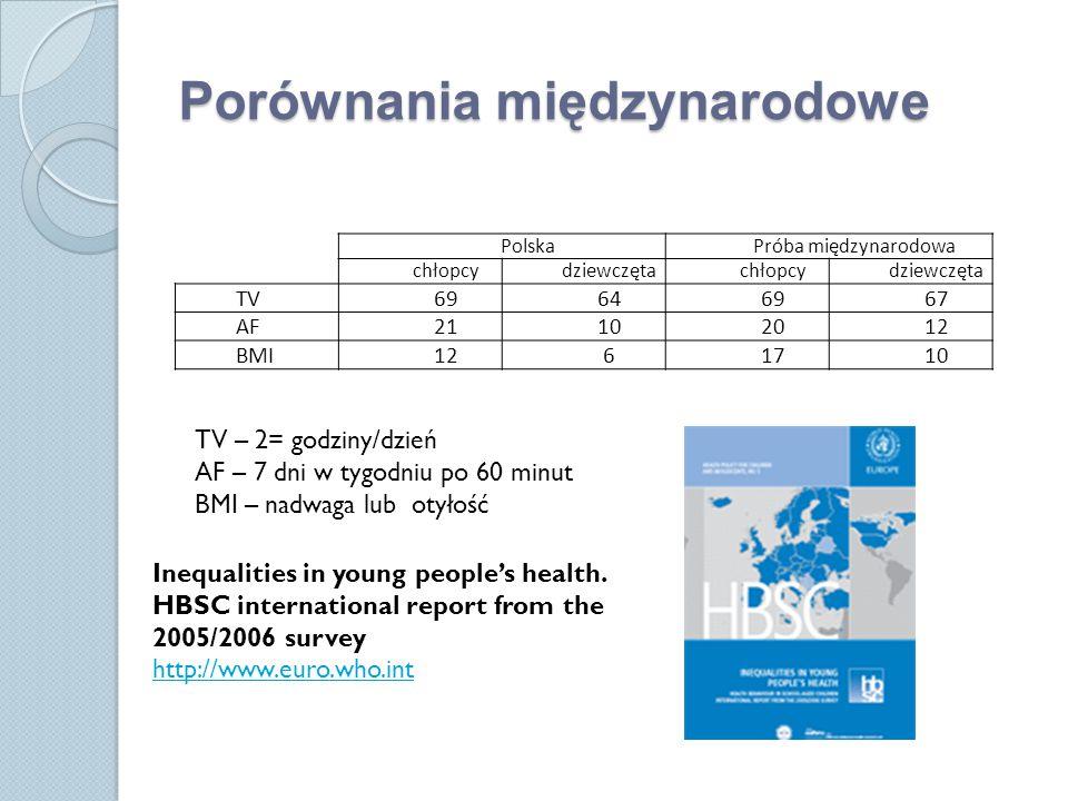 Porównania międzynarodowe PolskaPróba międzynarodowa chłopcydziewczętachłopcydziewczęta TV69646967 AF21102012 BMI1261710 TV – 2= godziny/dzień AF – 7 dni w tygodniu po 60 minut BMI – nadwaga lub otyłość Inequalities in young people's health.