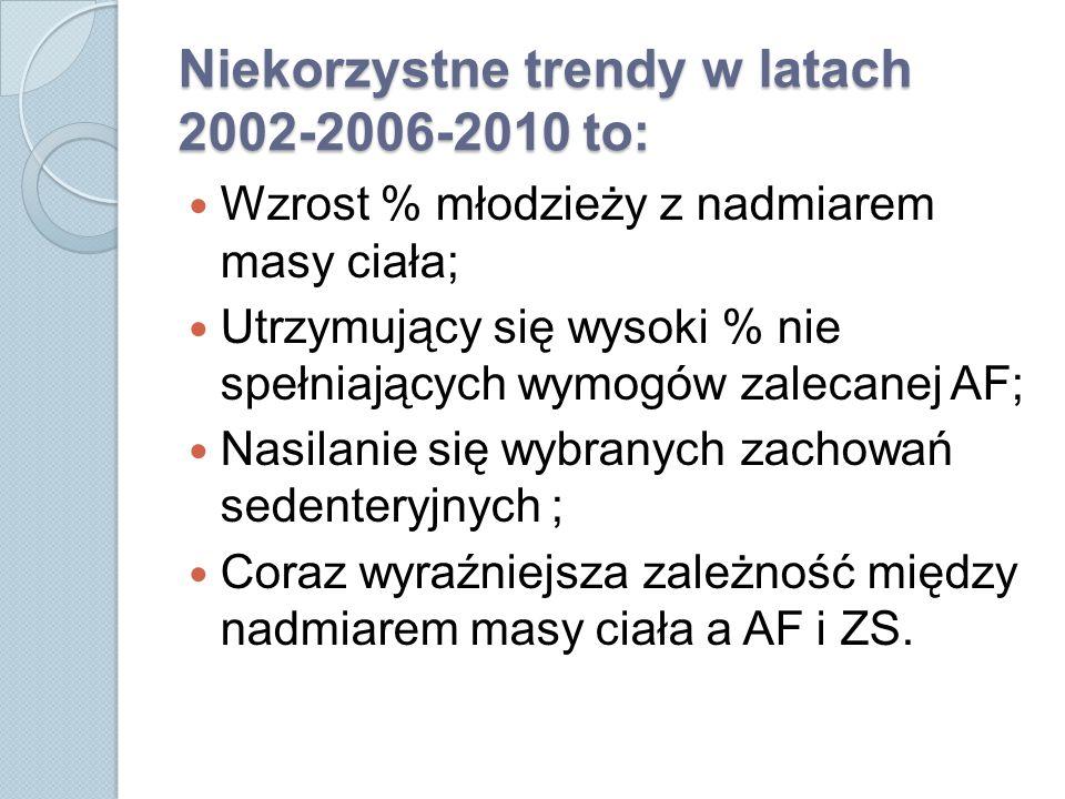 Niekorzystne trendy w latach 2002-2006-2010 to: Wzrost % młodzieży z nadmiarem masy ciała; Utrzymujący się wysoki % nie spełniających wymogów zalecanej AF; Nasilanie się wybranych zachowań sedenteryjnych ; Coraz wyraźniejsza zależność między nadmiarem masy ciała a AF i ZS.