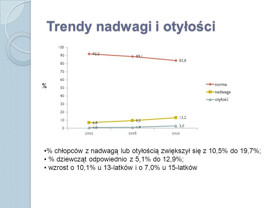 Trendy nadwagi i otyłości % % chłopców z nadwagą lub otyłością zwiększył się z 10,5% do 19,7%; % dziewcząt odpowiednio z 5,1% do 12,9%; wzrost o 10,1% u 13-latków i o 7,0% u 15-latków