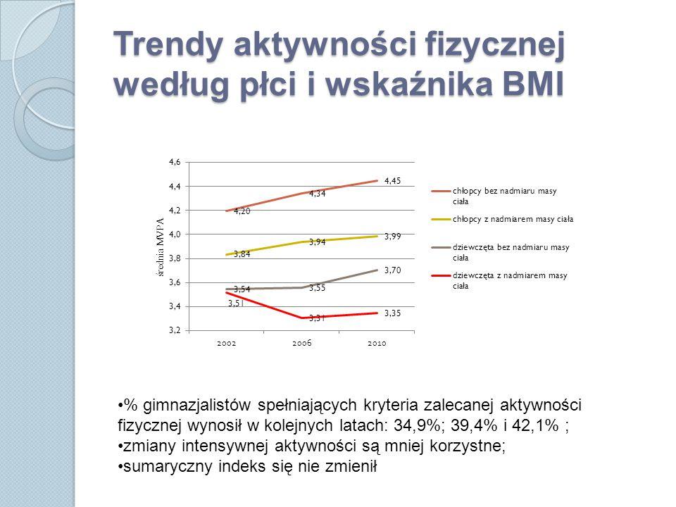 Trendy aktywności fizycznej według płci i wskaźnika BMI % gimnazjalistów spełniających kryteria zalecanej aktywności fizycznej wynosił w kolejnych latach: 34,9%; 39,4% i 42,1% ; zmiany intensywnej aktywności są mniej korzystne; sumaryczny indeks się nie zmienił