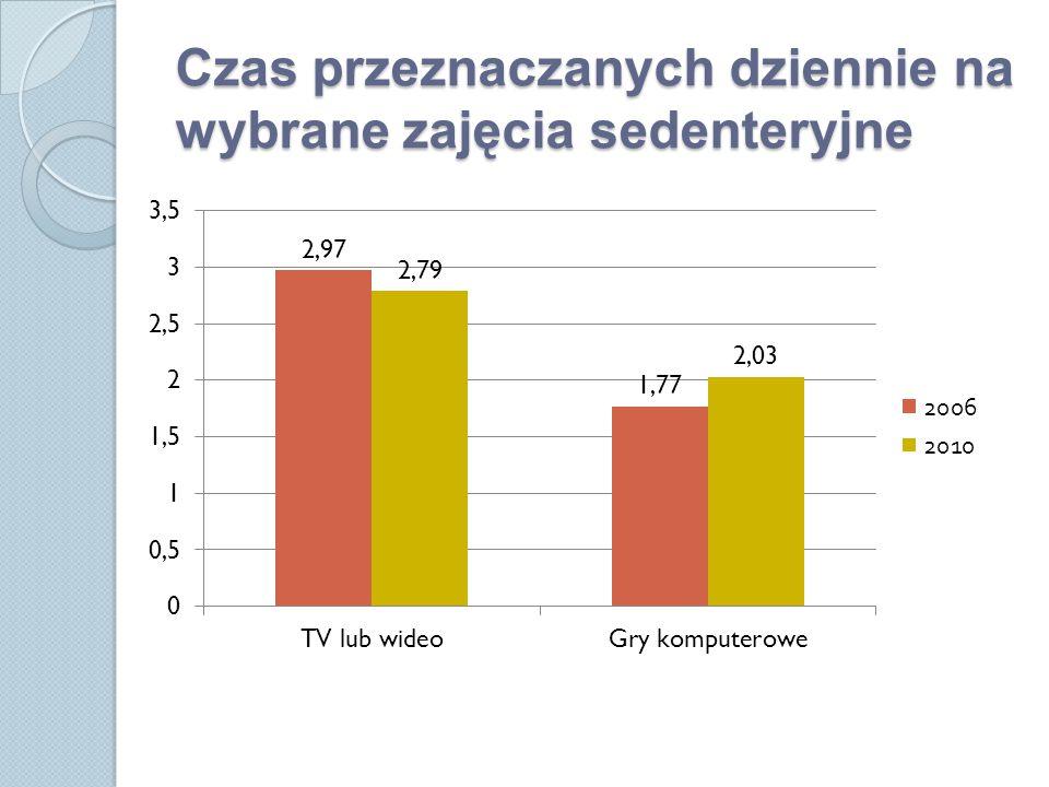 Związek AF i ZS a wskaźnik BMI Rok badania nadwaga lub otyłość TV GRY KOMP.