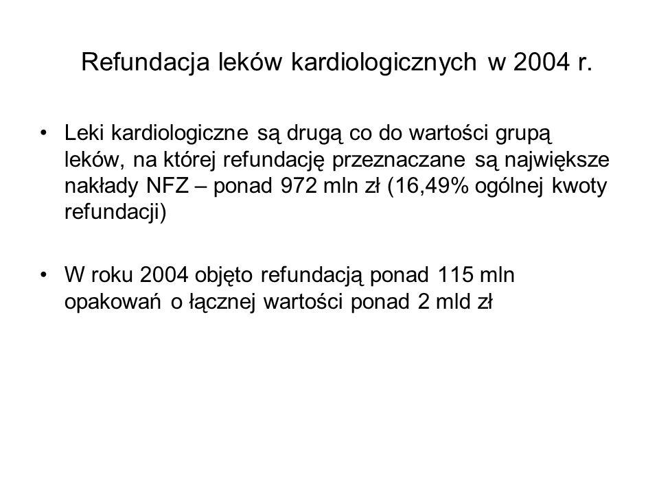 Refundacja leków kardiologicznych w 2004 r.