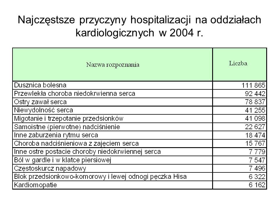 Najczęstsze przyczyny hospitalizacji w 2004 r.