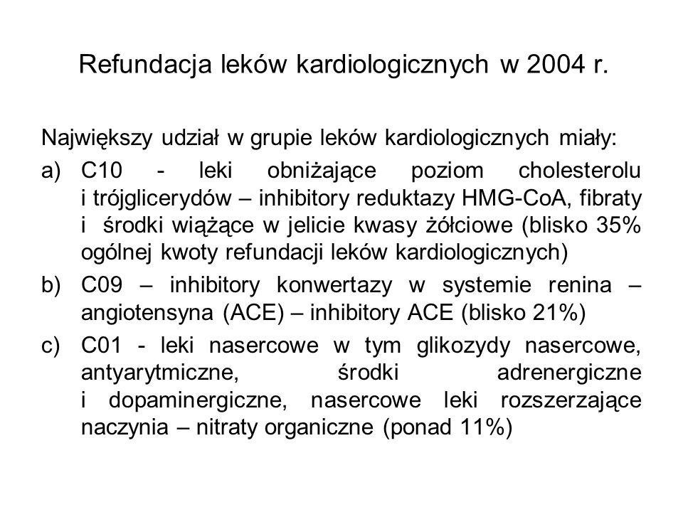 Wartość zrealizowanych procedur związanych z ostrymi zespołami wieńcowymi w 2004 r.