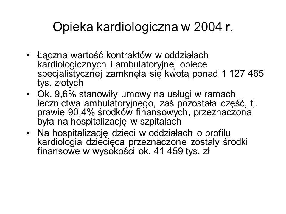 Programy terapeutyczne w kardiologii Prewencja wtórna powikłań niedokrwiennych z uniesieniem odcinka ST u chorych poddanych angioplastyce wieńcowej przy użyciu ABCIXIMABU – stałe zwiększanie nakładów na realizację programu w 2004 r.