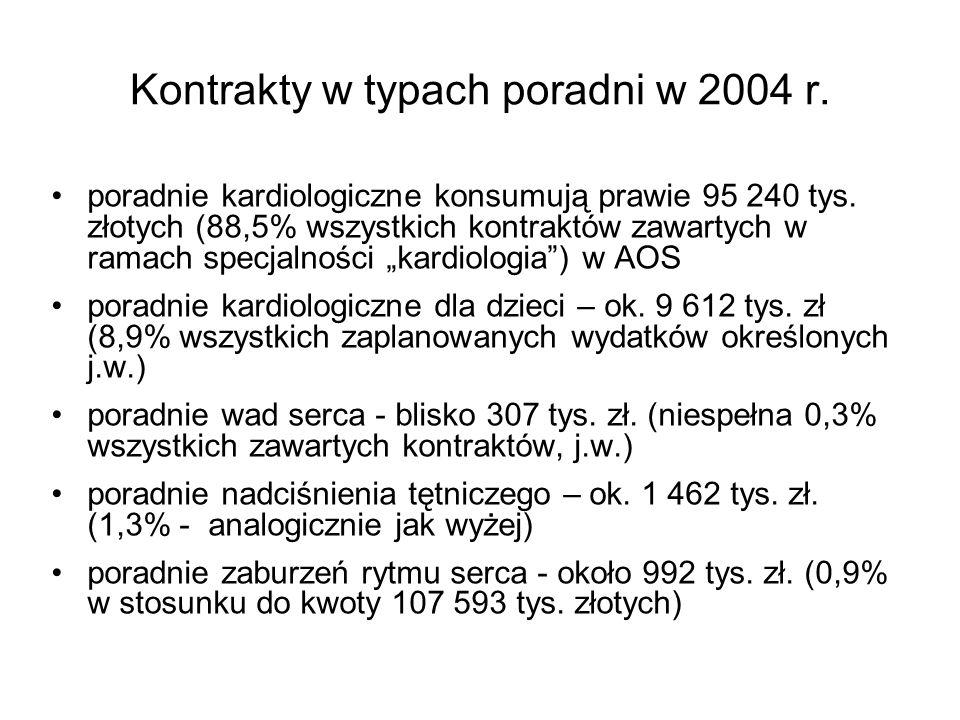 Kontrakty w typach poradni w 2004 r.poradnie kardiologiczne konsumują prawie 95 240 tys.