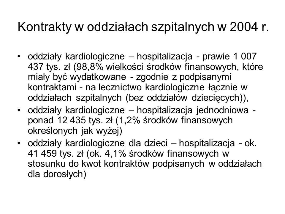 Kontrakty w oddziałach szpitalnych w 2004 r.