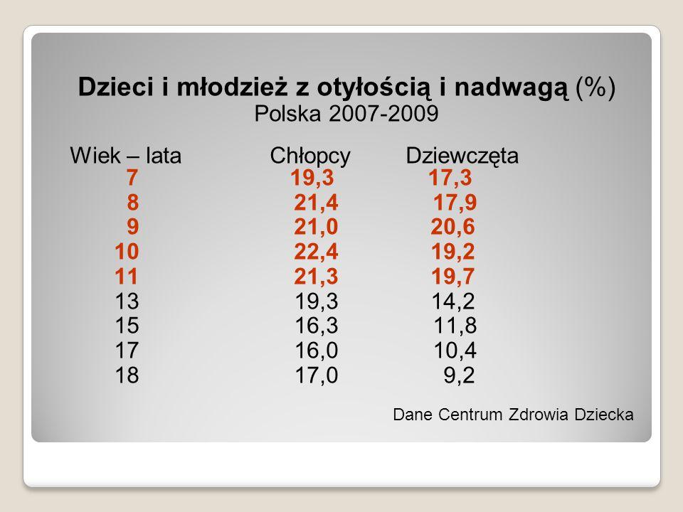 Dzieci i młodzież z otyłością i nadwagą (%) Polska 2007-2009 Wiek – lata Chłopcy Dziewczęta 7 19,3 17,3 8 21,4 17,9 9 21,0 20,6 10 22,4 19,2 11 21,3 1