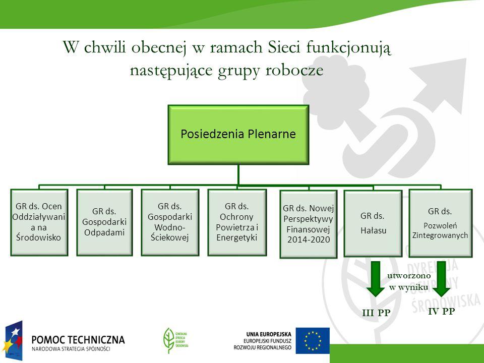 W chwili obecnej w ramach Sieci funkcjonują następujące grupy robocze Posiedzenia Plenarne GR ds. Ocen Oddziaływani a na Środowisko GR ds. Gospodarki