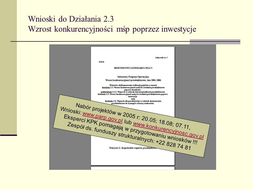 Wnioski do Działania 2.3 Wzrost konkurencyjności mśp poprzez inwestycje Nabór projektów w 2005 r: 20.05; 18.08; 07.11, Wnioski: www.parp.gov.pl lub www.konkurencyjnosc.gov.plwww.parp.gov.plwww.konkurencyjnosc.gov.pl Eksperci KPK pomagają w przygotowaniu wniosków !!.