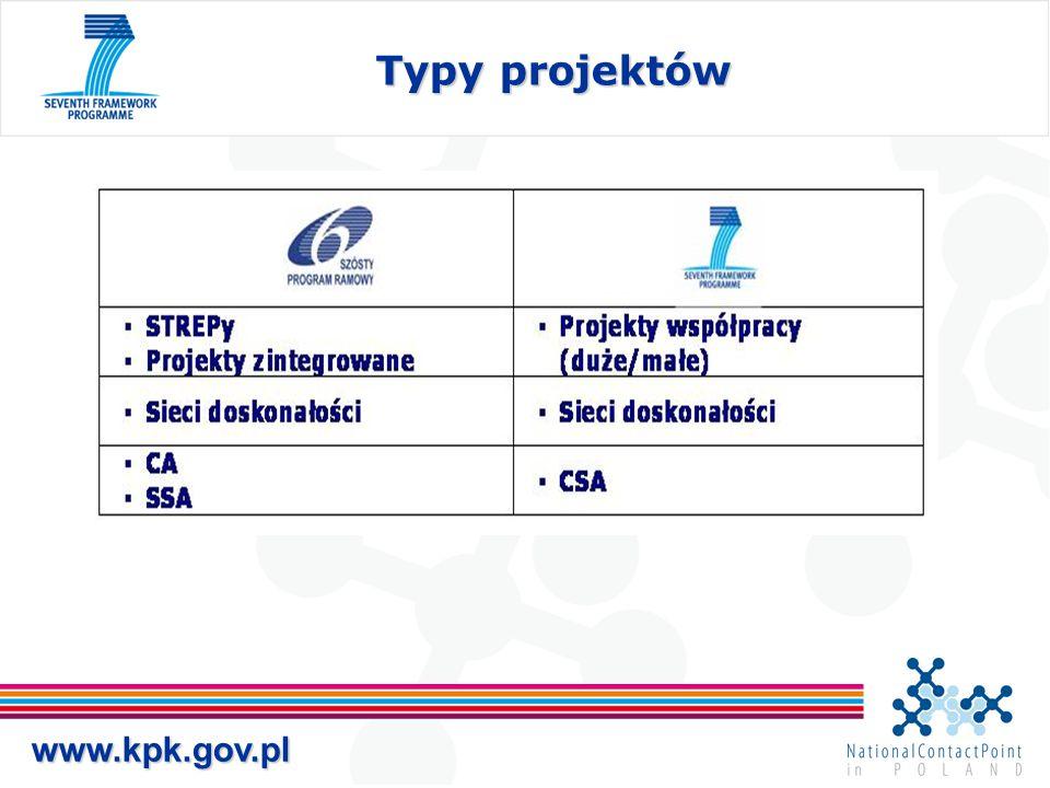 Typy projektów www.kpk.gov.pl