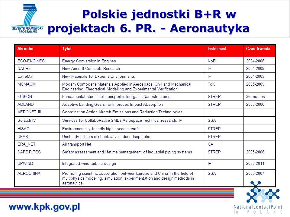 www.kpk.gov.pl Polskie jednostki B+R w projektach 6. PR. - Aeronautyka Polskie jednostki B+R w projektach 6. PR. - Aeronautyka AkronimTytułInstrumentC