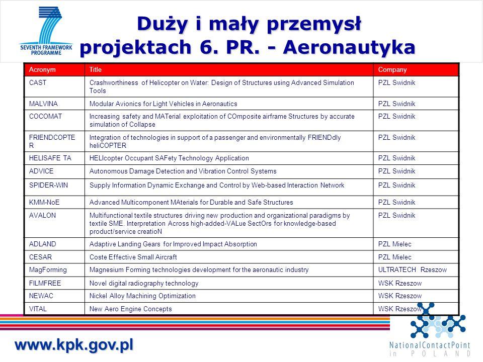 www.kpk.gov.pl Duży i mały przemysł projektach 6. PR. - Aeronautyka Duży i mały przemysł projektach 6. PR. - Aeronautyka AcronymTitleCompany CASTCrash