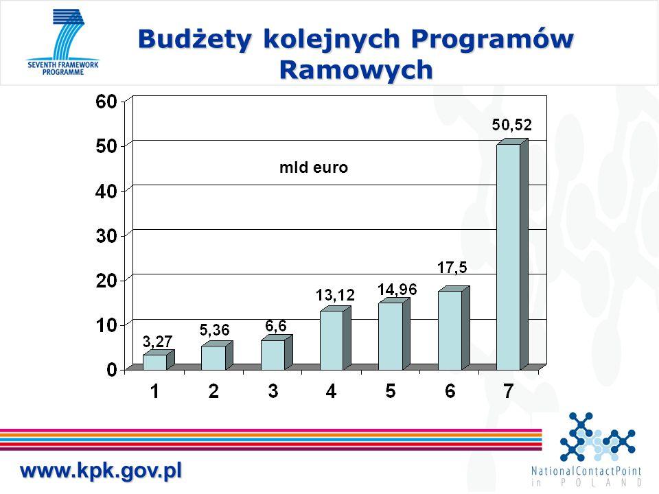 www.kpk.gov.pl Budżety kolejnych Programów Ramowych mld euro