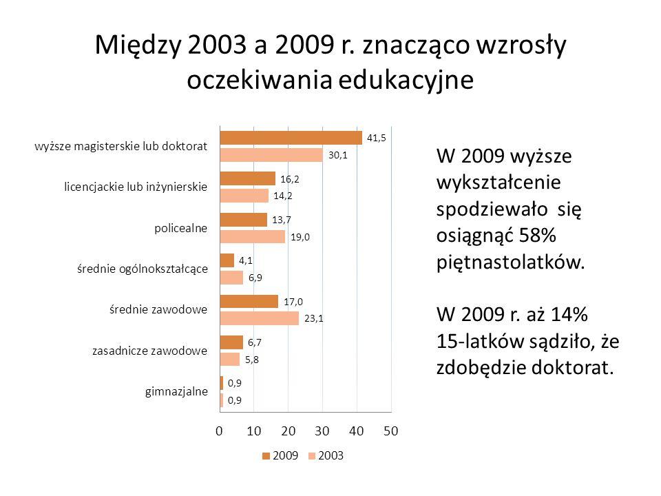 Między 2003 a 2009 r. znacząco wzrosły oczekiwania edukacyjne W 2009 wyższe wykształcenie spodziewało się osiągnąć 58% piętnastolatków. W 2009 r. aż 1