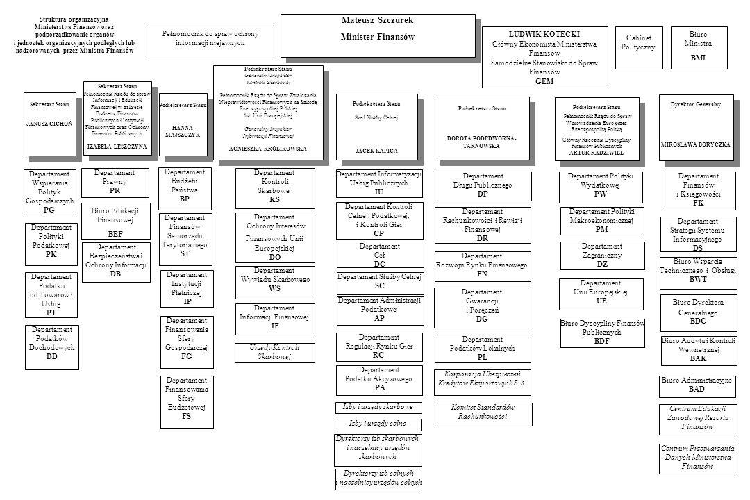 Struktura organizacyjna Ministerstwa Finansów oraz podporządkowanie organów i jednostek organizacyjnych podległych lub nadzorowanych przez Ministra Fi