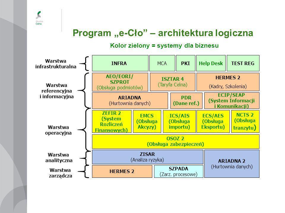 """Program """"e-Cło"""" – architektura logiczna Kolor zielony = systemy dla biznesu 13 ARIADNA (Hurtownia danych) NCTS 2 (Obsługa tranzytu ) ZEFIR 2 (System R"""