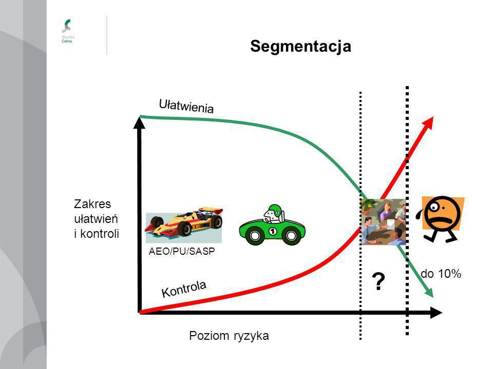 Segmentacja Poziom ryzyka Zakres ułatwień i kontroli do 10% ? Ułatwienia Kontrola AEO/PU/SASP