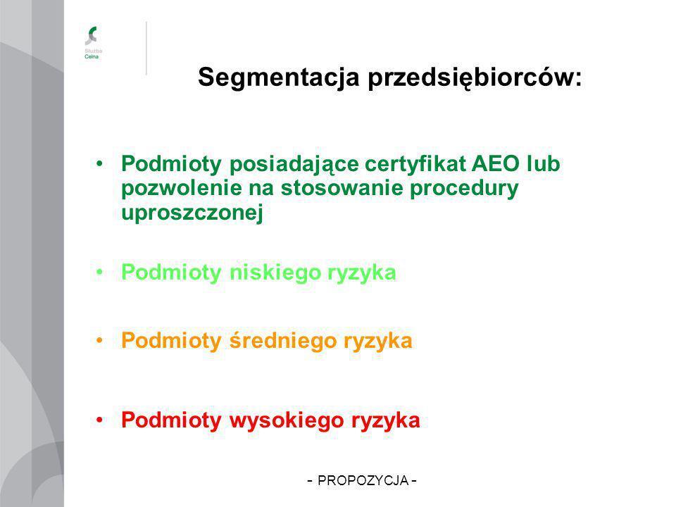 Segmentacja przedsiębiorców: Podmioty posiadające certyfikat AEO lub pozwolenie na stosowanie procedury uproszczonej Podmioty niskiego ryzyka Podmioty