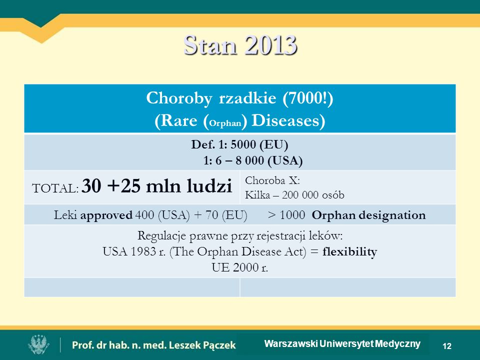 Stan 2013 Choroby rzadkie (7000!) (Rare ( Orphan ) Diseases) Def.