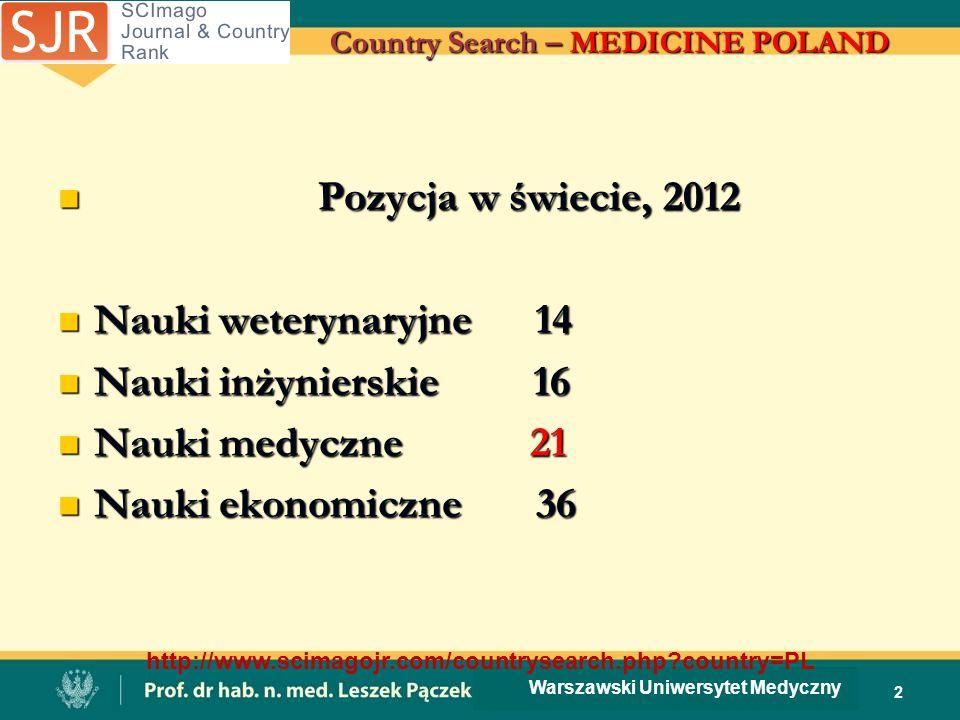 Country Search – MEDICINE POLAND 2 Warszawski Uniwersytet Medyczny http://www.scimagojr.com/countrysearch.php?country=PL Pozycja w świecie, 2012 Pozyc