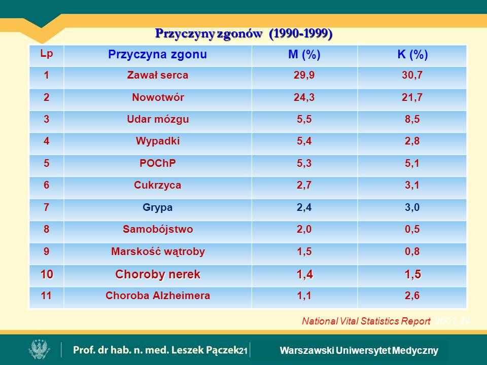 Warszawski Uniwersytet Medyczny 21 Przyczyny zgonów (1990-1999) Lp Przyczyna zgonuM (%)K (%) 1Zawał serca29,930,7 2Nowotwór24,321,7 3Udar mózgu5,58,5