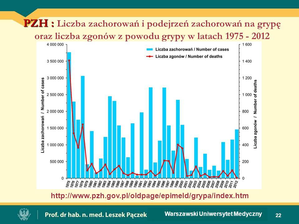 PZH : PZH : Liczba zachorowań i podejrzeń zachorowań na grypę oraz liczba zgonów z powodu grypy w latach 1975 - 2012 22 http://www.pzh.gov.pl/oldpage/
