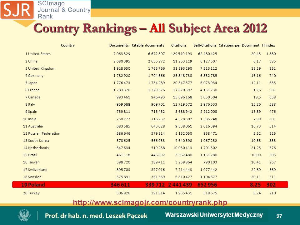 Country Rankings – All Subject Area 2012 27 Warszawski Uniwersytet Medyczny http://www.scimagojr.com/countryrank.php CountryDocumentsCitable documents